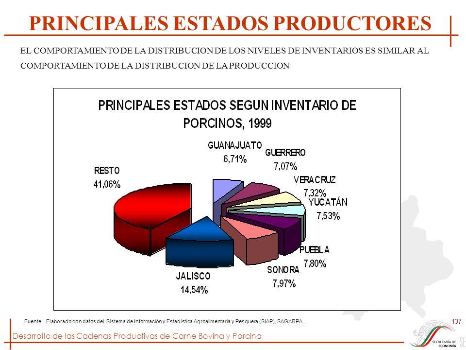 Desarrollo de las Cadenas Productivas de Carne Bovina y Porcina 137 Fuente: Elaborado con datos del Sistema de Información y Estadística Agroalimentar