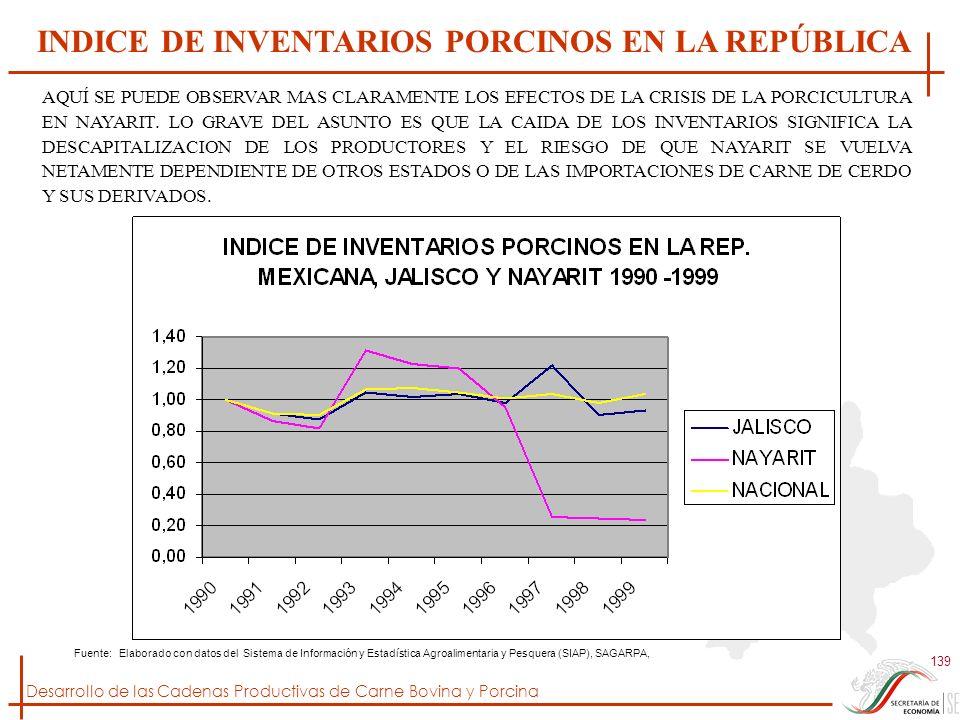 Desarrollo de las Cadenas Productivas de Carne Bovina y Porcina 139 Fuente: Elaborado con datos del Sistema de Información y Estadística Agroalimentar