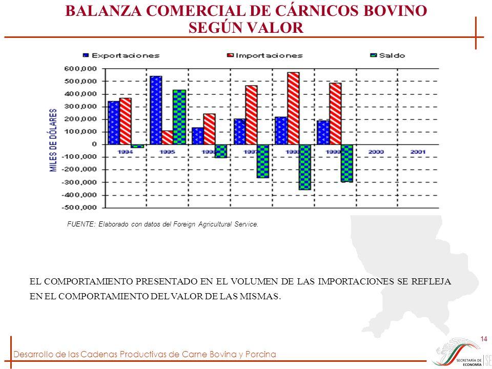 Desarrollo de las Cadenas Productivas de Carne Bovina y Porcina 14 BALANZA COMERCIAL DE CÁRNICOS BOVINO SEGÚN VALOR FUENTE: Elaborado con datos del Fo