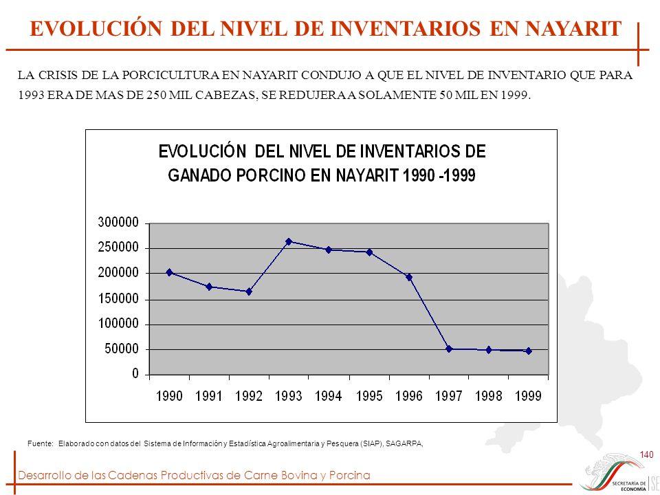 Desarrollo de las Cadenas Productivas de Carne Bovina y Porcina 140 Fuente: Elaborado con datos del Sistema de Información y Estadística Agroalimentar