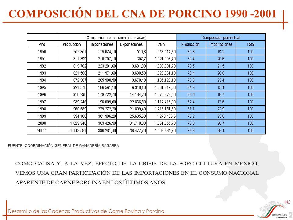 Desarrollo de las Cadenas Productivas de Carne Bovina y Porcina 142 COMPOSICIÓN DEL CNA DE PORCINO 1990 -2001 COMO CAUSA Y, A LA VEZ, EFECTO DE LA CRI