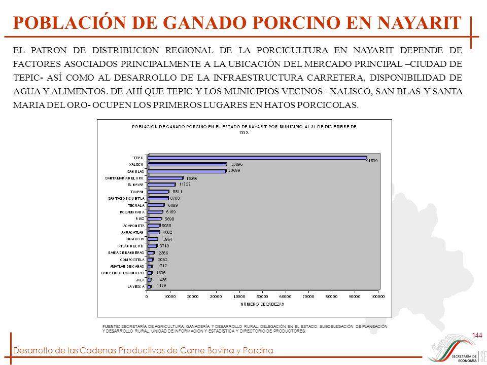 Desarrollo de las Cadenas Productivas de Carne Bovina y Porcina 144 FUENTE: SECRETARÍA DE AGRICULTURA, GANADERÍA Y DESARROLLO RURAL, DELEGACIÓN EN EL