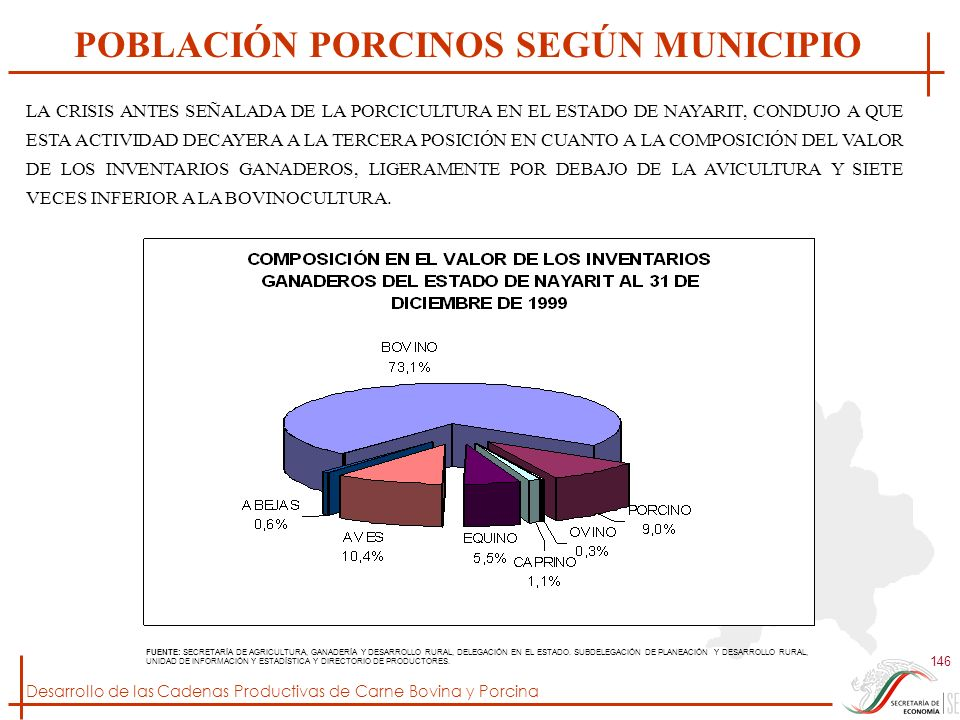 Desarrollo de las Cadenas Productivas de Carne Bovina y Porcina 146 FUENTE: SECRETARÍA DE AGRICULTURA, GANADERÍA Y DESARROLLO RURAL, DELEGACIÓN EN EL