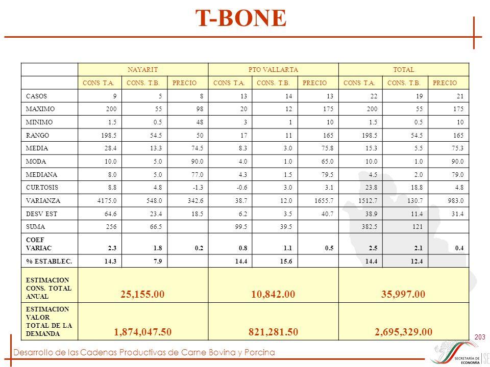Desarrollo de las Cadenas Productivas de Carne Bovina y Porcina 203 NAYARITPTO VALLARTATOTAL CONS T.A.CONS. T.B.PRECIOCONS T.A.CONS. T.B.PRECIOCONS T.