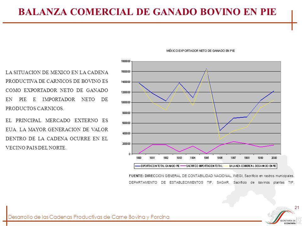 Desarrollo de las Cadenas Productivas de Carne Bovina y Porcina 21 BALANZA COMERCIAL DE GANADO BOVINO EN PIE FUENTE: DIRECCION GENERAL DE CONTABILIDAD