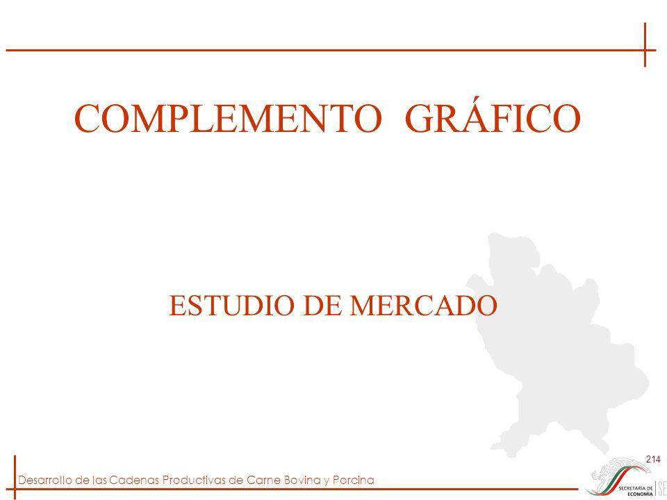 Desarrollo de las Cadenas Productivas de Carne Bovina y Porcina 214 COMPLEMENTO GRÁFICO ESTUDIO DE MERCADO