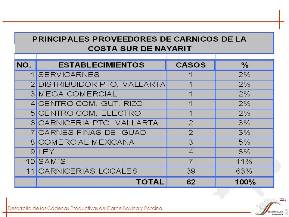 Desarrollo de las Cadenas Productivas de Carne Bovina y Porcina 223