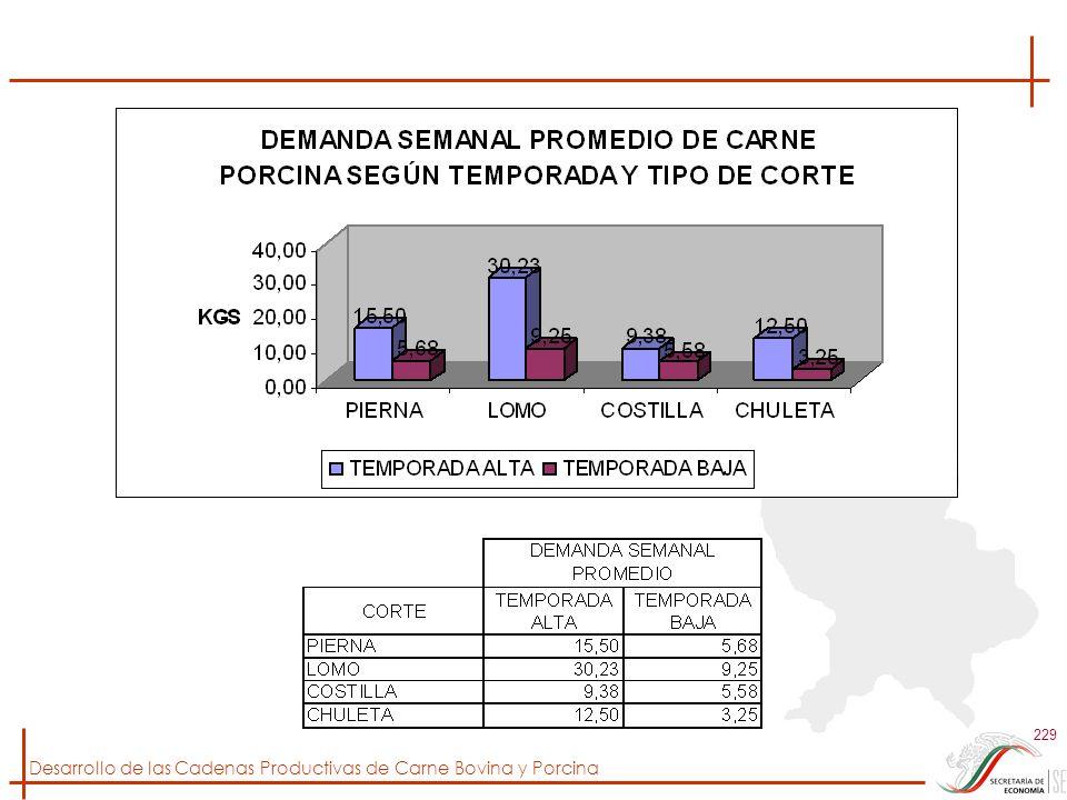 Desarrollo de las Cadenas Productivas de Carne Bovina y Porcina 229