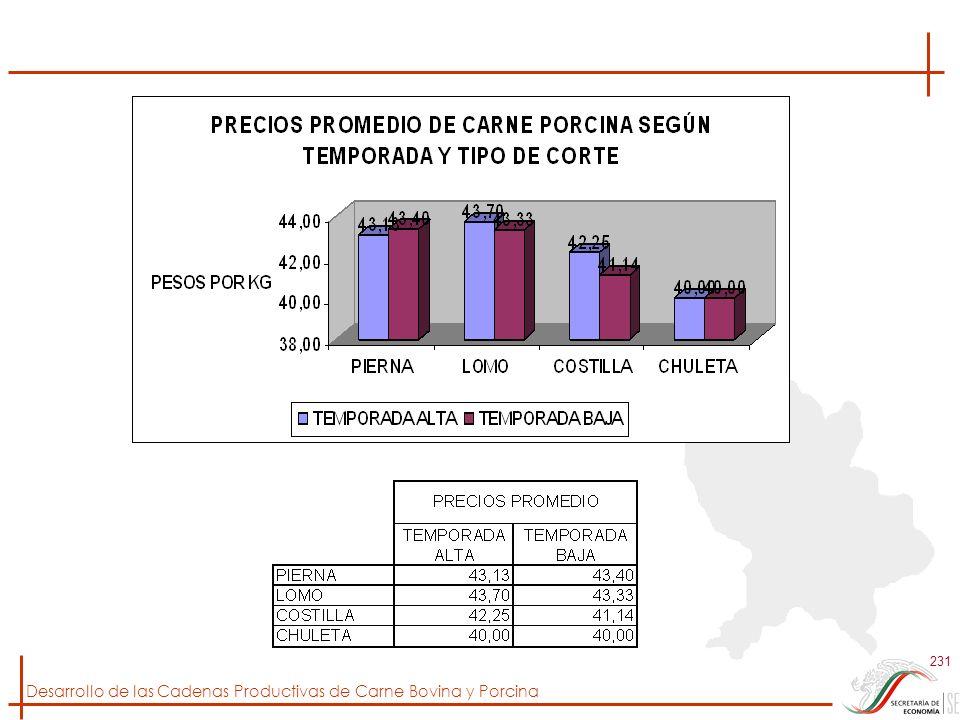Desarrollo de las Cadenas Productivas de Carne Bovina y Porcina 231
