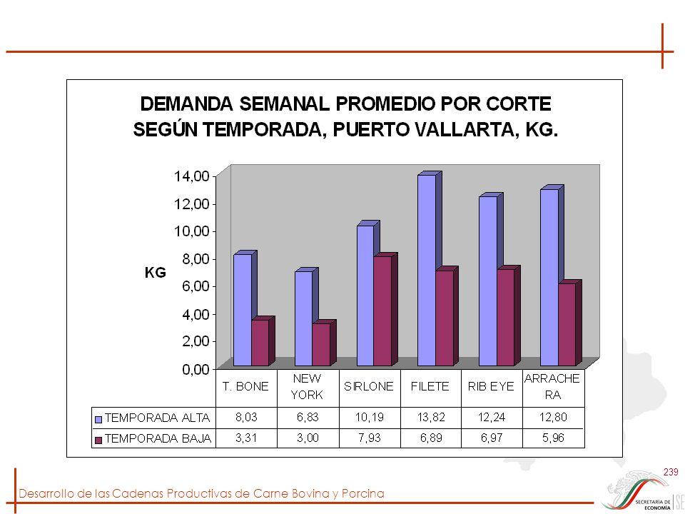 Desarrollo de las Cadenas Productivas de Carne Bovina y Porcina 239