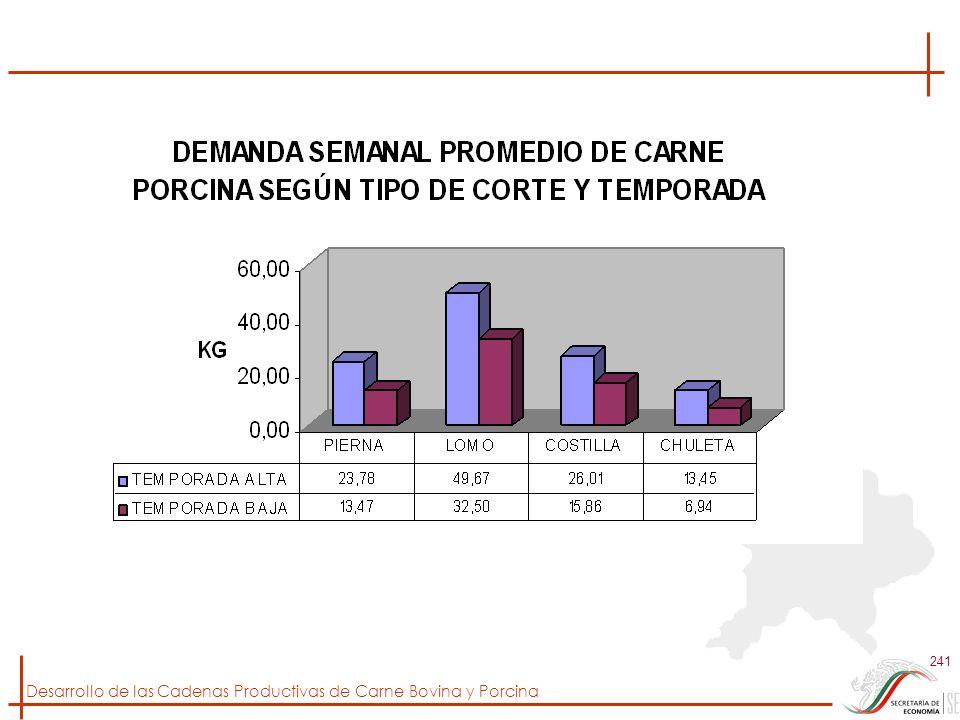 Desarrollo de las Cadenas Productivas de Carne Bovina y Porcina 241
