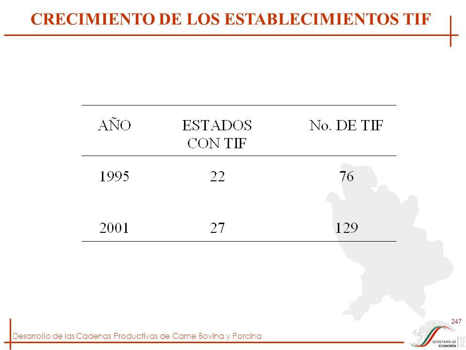 Desarrollo de las Cadenas Productivas de Carne Bovina y Porcina 247 CRECIMIENTO DE LOS ESTABLECIMIENTOS TIF