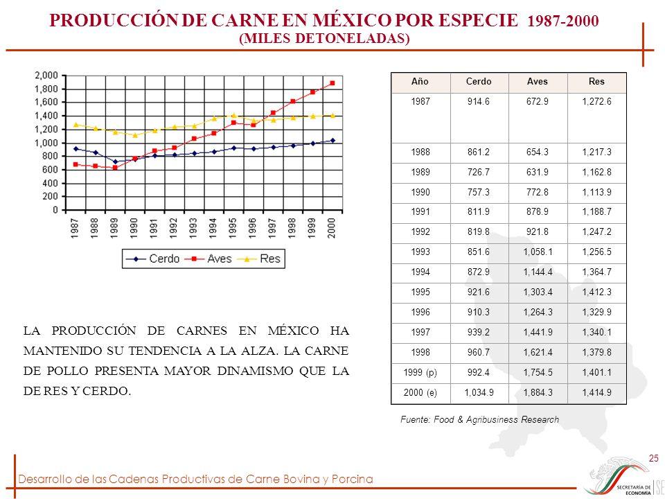 Desarrollo de las Cadenas Productivas de Carne Bovina y Porcina 25 AñoCerdoAvesRes 1987914.6672.91,272.6 1988861.2654.31,217.3 1989726.7631.91,162.8 1