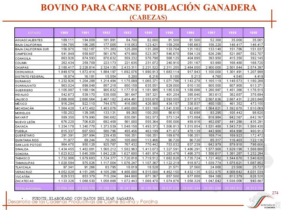 Desarrollo de las Cadenas Productivas de Carne Bovina y Porcina 274 FUENTE: ELABORADO CON DATOS DEL SIAP, SAGARPA BOVINO PARA CARNE POBLACIÓN GANADERA