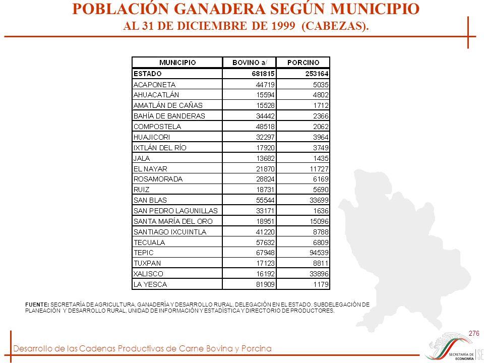 Desarrollo de las Cadenas Productivas de Carne Bovina y Porcina 276 FUENTE: SECRETARÍA DE AGRICULTURA, GANADERÍA Y DESARROLLO RURAL, DELEGACIÓN EN EL