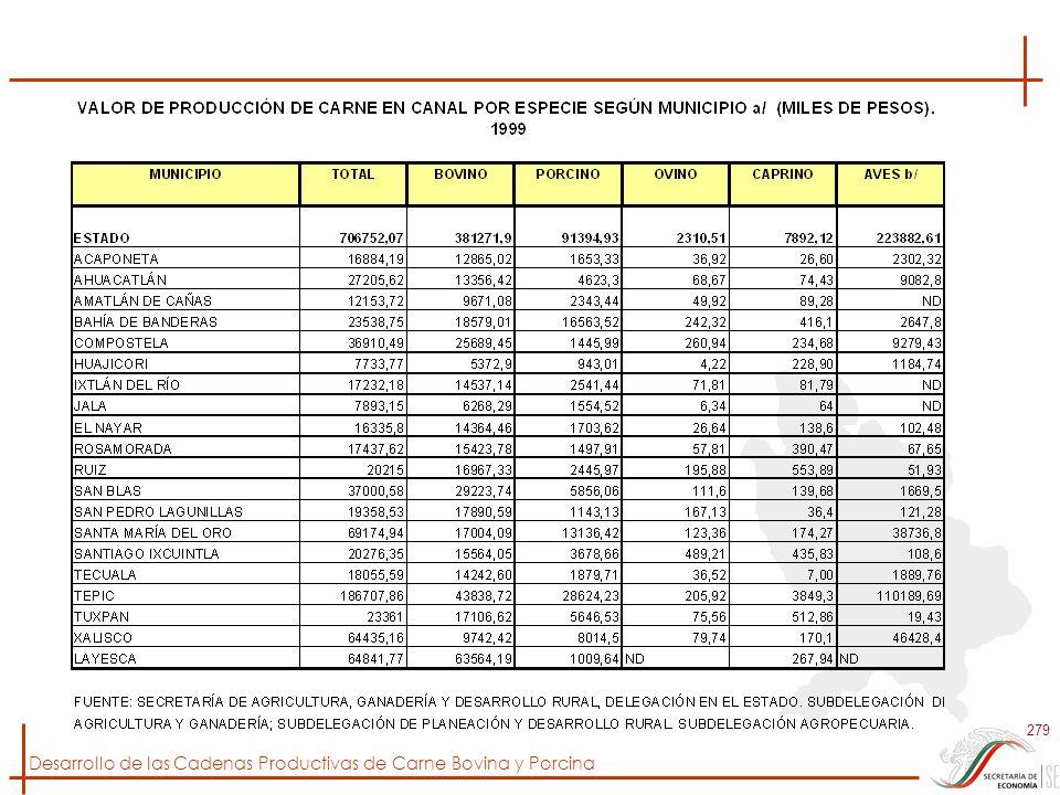 Desarrollo de las Cadenas Productivas de Carne Bovina y Porcina 279