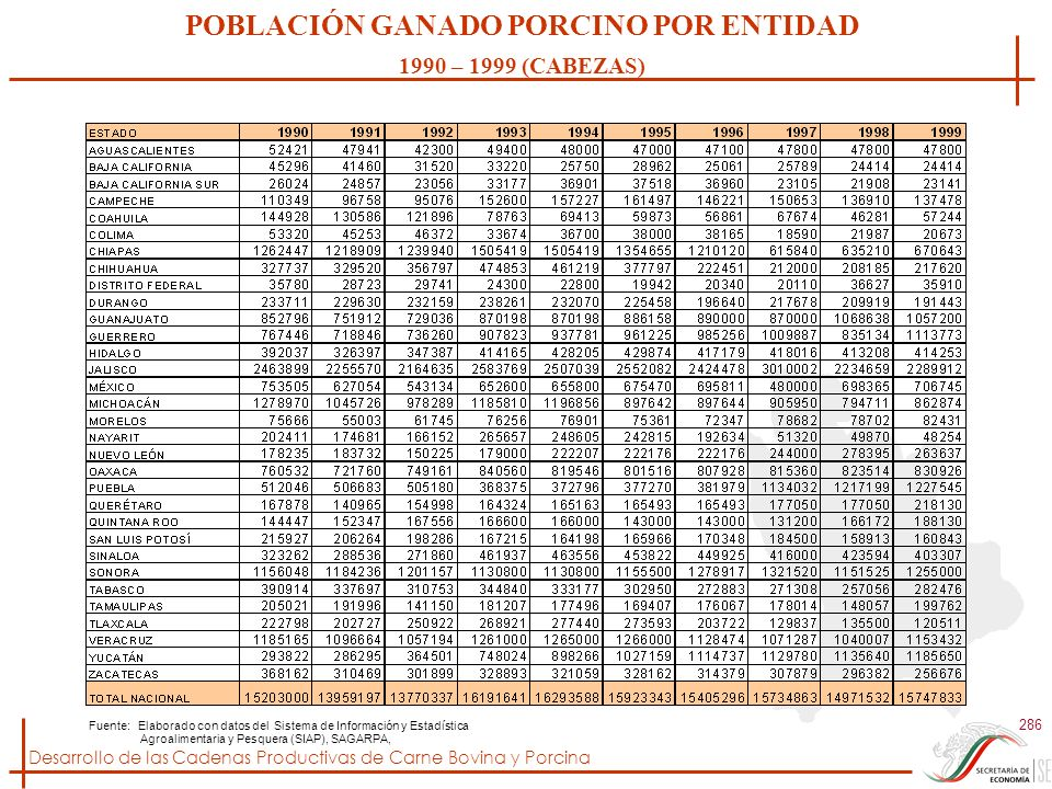 Desarrollo de las Cadenas Productivas de Carne Bovina y Porcina 286 Fuente: Elaborado con datos del Sistema de Información y Estadística Agroalimentar