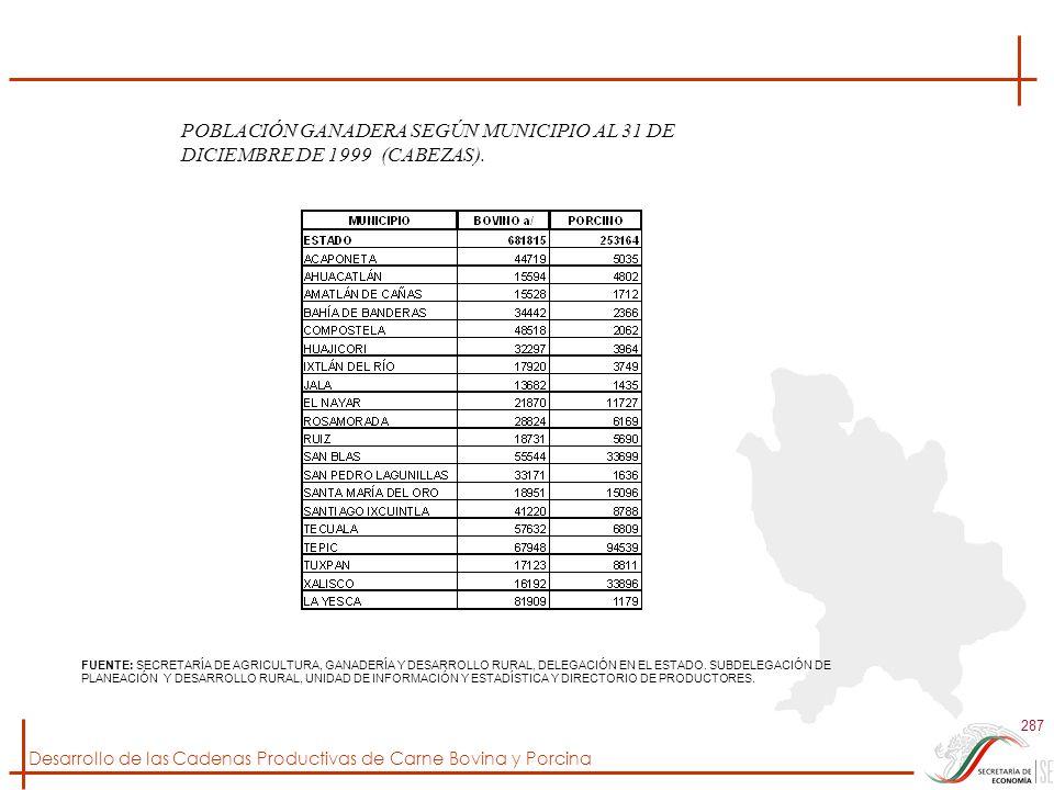 Desarrollo de las Cadenas Productivas de Carne Bovina y Porcina 287 FUENTE: SECRETARÍA DE AGRICULTURA, GANADERÍA Y DESARROLLO RURAL, DELEGACIÓN EN EL