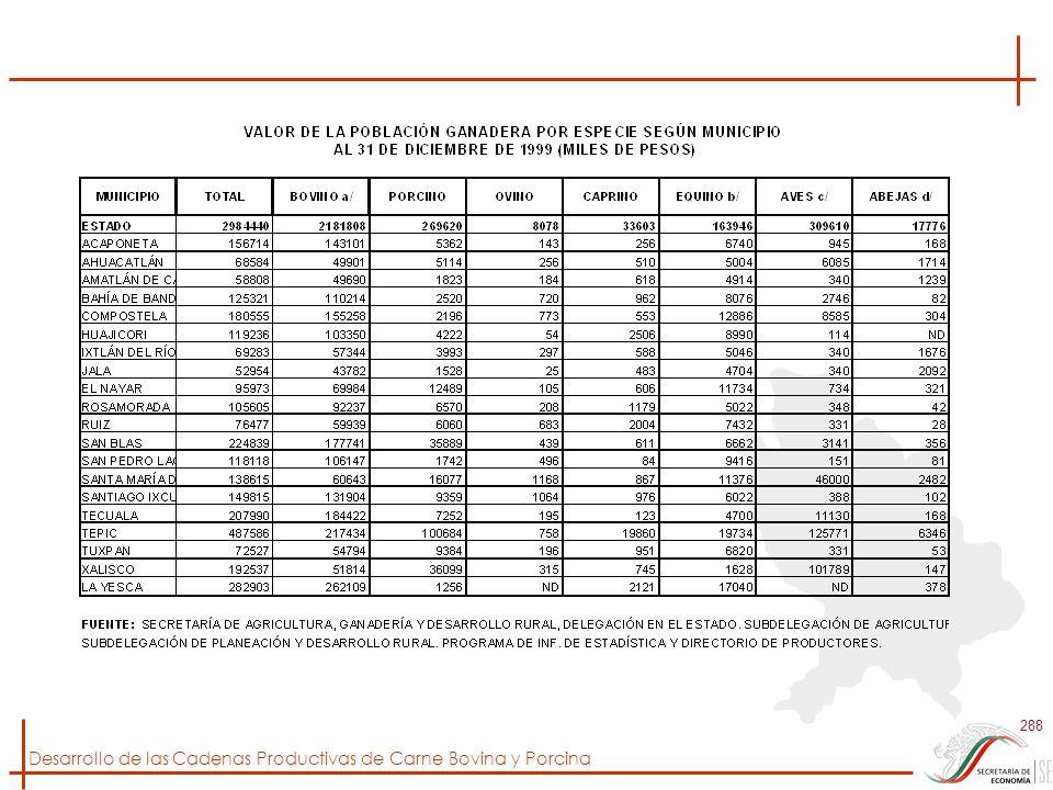 Desarrollo de las Cadenas Productivas de Carne Bovina y Porcina 288