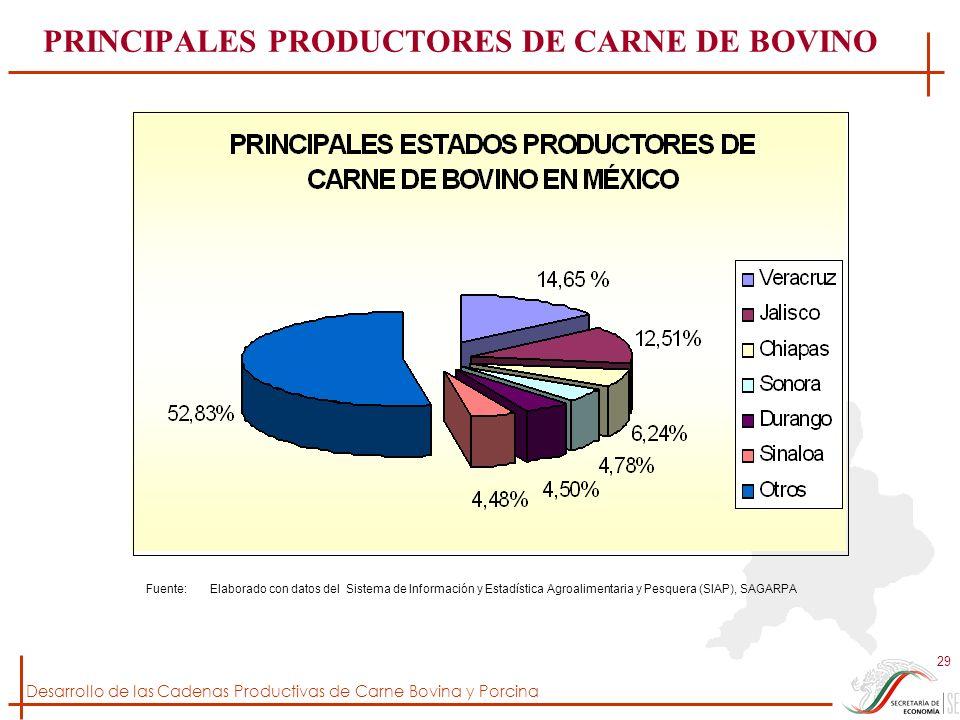 Desarrollo de las Cadenas Productivas de Carne Bovina y Porcina 29 Fuente: Elaborado con datos del Sistema de Información y Estadística Agroalimentari