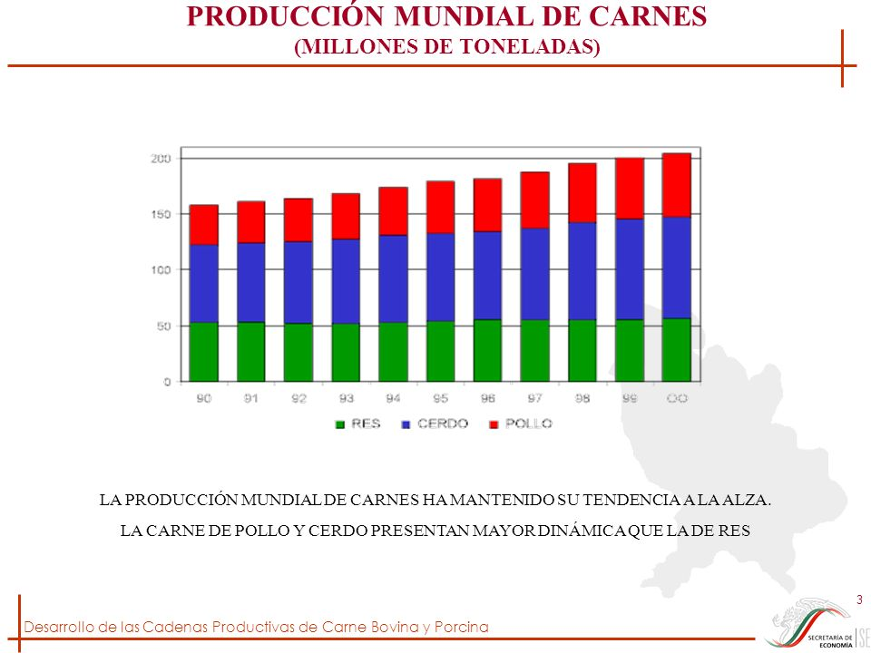 Desarrollo de las Cadenas Productivas de Carne Bovina y Porcina 3 PRODUCCIÓN MUNDIAL DE CARNES (MILLONES DE TONELADAS) LA PRODUCCIÓN MUNDIAL DE CARNES