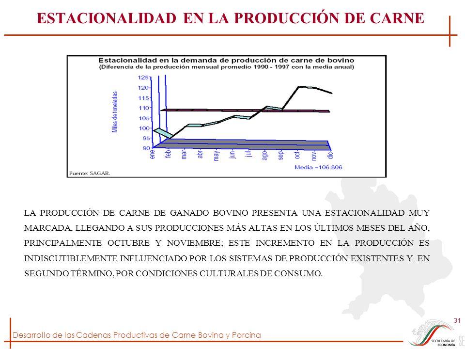 Desarrollo de las Cadenas Productivas de Carne Bovina y Porcina 31 ESTACIONALIDAD EN LA PRODUCCIÓN DE CARNE LA PRODUCCIÓN DE CARNE DE GANADO BOVINO PR