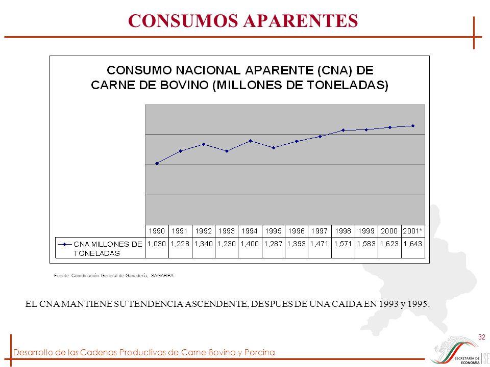 Desarrollo de las Cadenas Productivas de Carne Bovina y Porcina 32 EL CNA MANTIENE SU TENDENCIA ASCENDENTE, DESPUES DE UNA CAIDA EN 1993 y 1995. Fuent