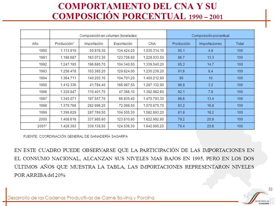 Desarrollo de las Cadenas Productivas de Carne Bovina y Porcina 33 COMPORTAMIENTO DEL CNA Y SU COMPOSICIÓN PORCENTUAL 1990 – 2001 Composición en volum