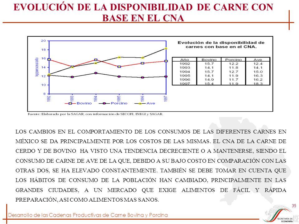 Desarrollo de las Cadenas Productivas de Carne Bovina y Porcina 35 EVOLUCIÓN DE LA DISPONIBILIDAD DE CARNE CON BASE EN EL CNA LOS CAMBIOS EN EL COMPOR