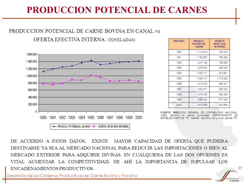 Desarrollo de las Cadenas Productivas de Carne Bovina y Porcina 37 DE ACUERDO A ESTOS DATOS, EXISTE MAYOR CAPACIDAD DE OFERTA QUE PUDIERA DESTINARSE Y