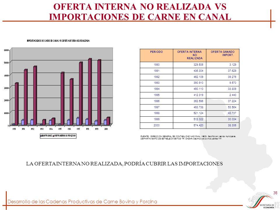 Desarrollo de las Cadenas Productivas de Carne Bovina y Porcina 38 OFERTA INTERNA NO REALIZADA VS IMPORTACIONES DE CARNE EN CANAL FUENTE: DIRECCION GE