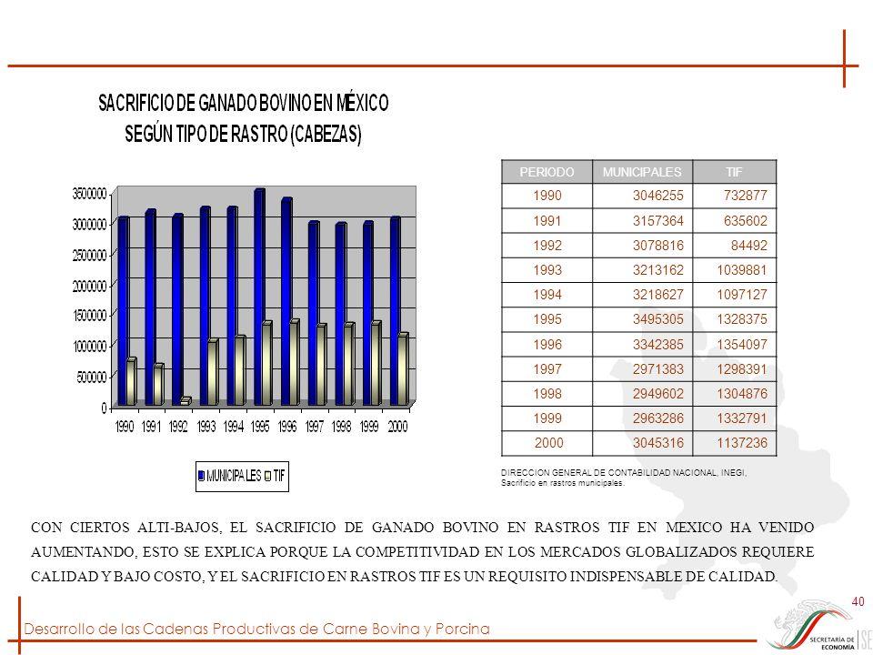 Desarrollo de las Cadenas Productivas de Carne Bovina y Porcina 40 PERIODOMUNICIPALESTIF 19903046255732877 19913157364635602 1992307881684492 19933213