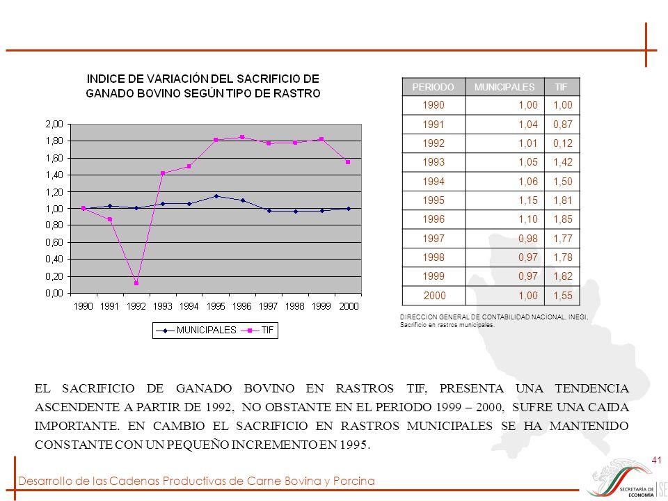 Desarrollo de las Cadenas Productivas de Carne Bovina y Porcina 41 PERIODOMUNICIPALESTIF 19901,00 19911,040,87 19921,010,12 19931,051,42 19941,061,50