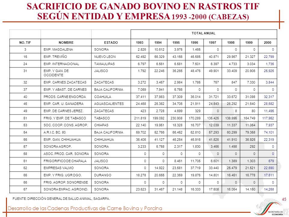 Desarrollo de las Cadenas Productivas de Carne Bovina y Porcina 45 TOTAL ANUAL NO. TIFNOMBREESTADO19931994199519961997199819992000 3EMP. MAGDALENASONO
