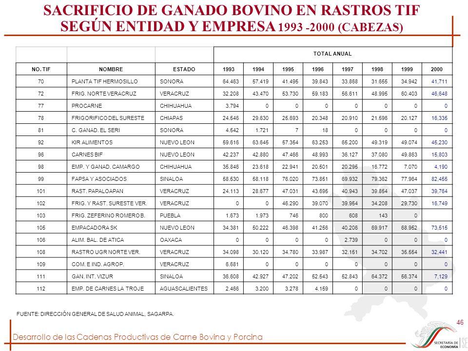 Desarrollo de las Cadenas Productivas de Carne Bovina y Porcina 46 TOTAL ANUAL NO. TIFNOMBREESTADO19931994199519961997199819992000 70PLANTA TIF HERMOS