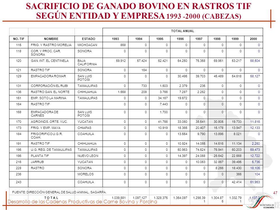 Desarrollo de las Cadenas Productivas de Carne Bovina y Porcina 47 TOTAL ANUAL NO. TIFNOMBREESTADO19931994199519961997199819992000 115FRIG. Y RASTRO M