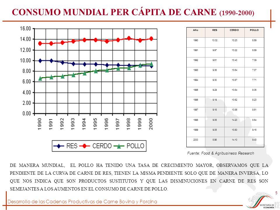 Desarrollo de las Cadenas Productivas de Carne Bovina y Porcina 26 COMPORTAMIENTO DE LA PRODUCCIÓN Y EL NIVEL DE INVENTARIOS DE BOVINOS EN MÉXICO LA TASA MEDIA DE CRECIMIENTO ANUAL (TMCA) DE LA PRODUCCIÓN DE CARNE DE BOVINO EN EL PERÍODO 1990-1997 FUE DE 2.6%, LA TENDENCIA A LA ALZA TUVO SU PUNTO MÁS ALTO EN 1995; SIN EMBARGO ESTE AUMENTO EN LA PRODUCCIÓN SE DEBIÓ, MÁS QUE A UN INCREMENTO EN EFICIENCIA PRODUCTIVA, A LA ELIMINACIÓN DE PARTE DEL HATO PRODUCTIVO POR LOS PROBLEMAS YA MENCIONADOS DE CRISIS Y EFECTOS CLIMÁTICOS DESFAVORABLES, AFECTANDO POR LAS MISMAS CONSECUENCIAS LOS DOS AÑOS SUBSECUENTES.