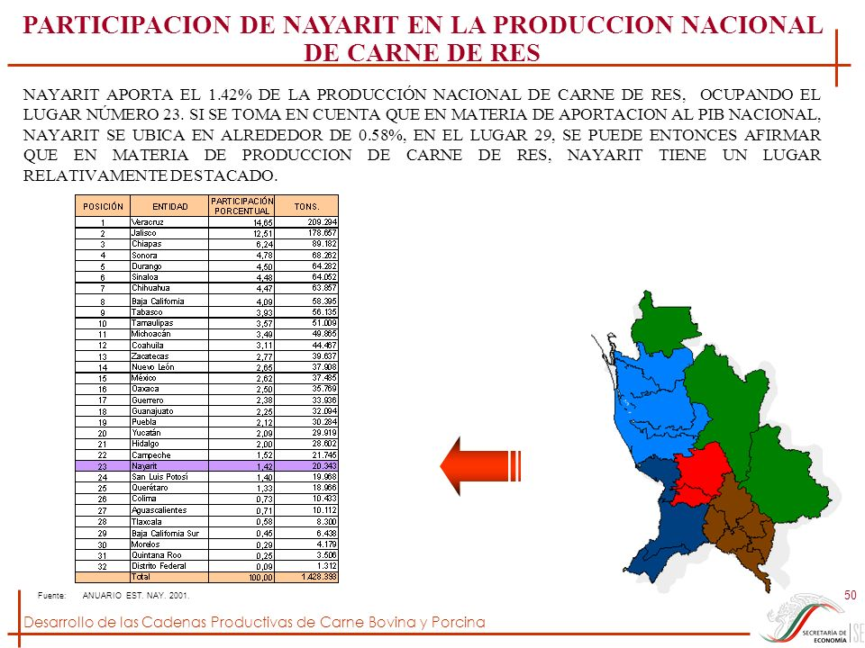 Desarrollo de las Cadenas Productivas de Carne Bovina y Porcina 50 NAYARIT APORTA EL 1.42% DE LA PRODUCCIÓN NACIONAL DE CARNE DE RES, OCUPANDO EL LUGA