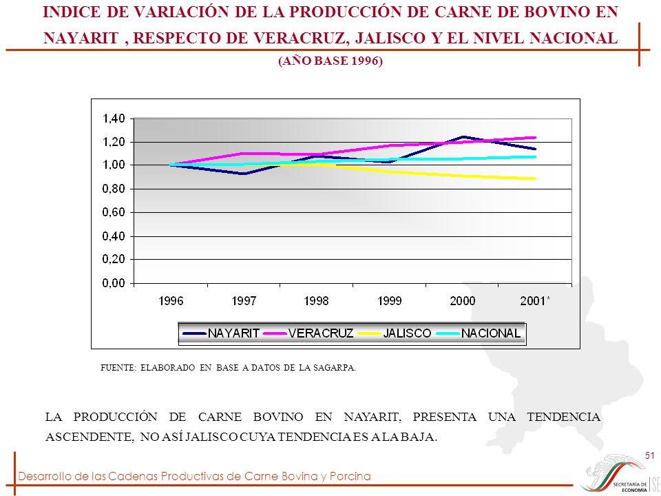 Desarrollo de las Cadenas Productivas de Carne Bovina y Porcina 51 INDICE DE VARIACIÓN DE LA PRODUCCIÓN DE CARNE DE BOVINO EN NAYARIT, RESPECTO DE VER