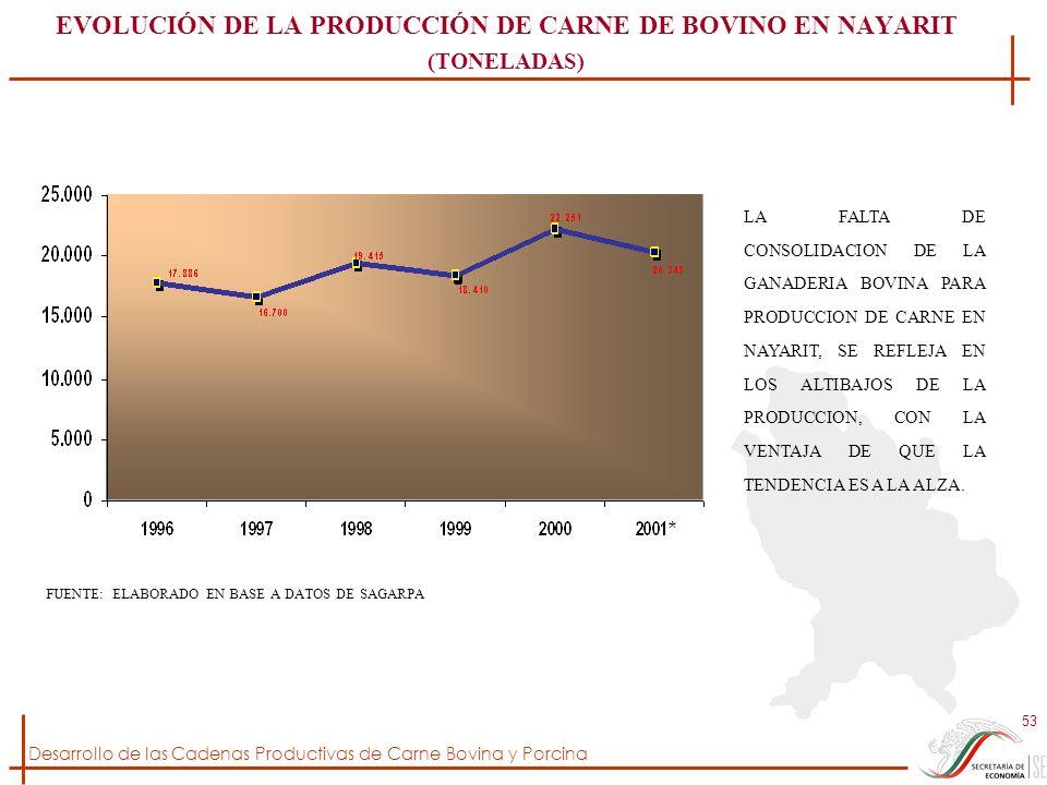 Desarrollo de las Cadenas Productivas de Carne Bovina y Porcina 53 EVOLUCIÓN DE LA PRODUCCIÓN DE CARNE DE BOVINO EN NAYARIT (TONELADAS) FUENTE: ELABOR