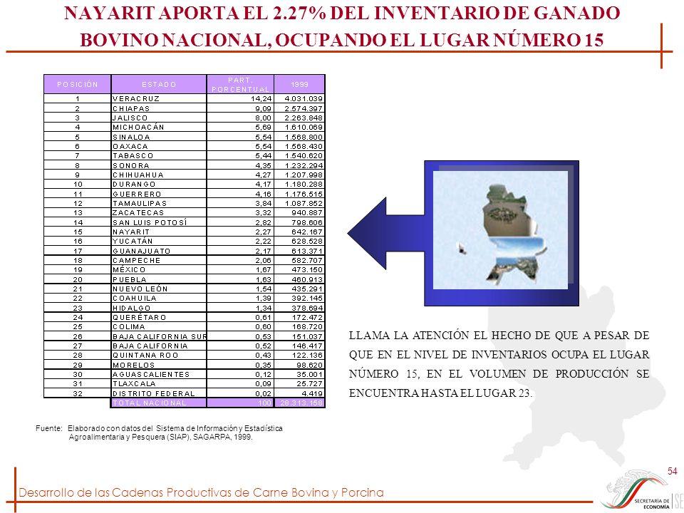 Desarrollo de las Cadenas Productivas de Carne Bovina y Porcina 54 NAYARIT APORTA EL 2.27% DEL INVENTARIO DE GANADO BOVINO NACIONAL, OCUPANDO EL LUGAR