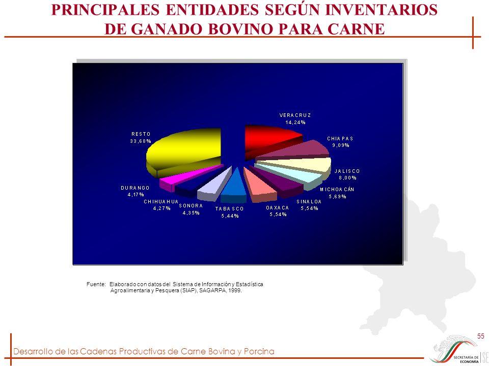 Desarrollo de las Cadenas Productivas de Carne Bovina y Porcina 55 PRINCIPALES ENTIDADES SEGÚN INVENTARIOS DE GANADO BOVINO PARA CARNE Fuente: Elabora