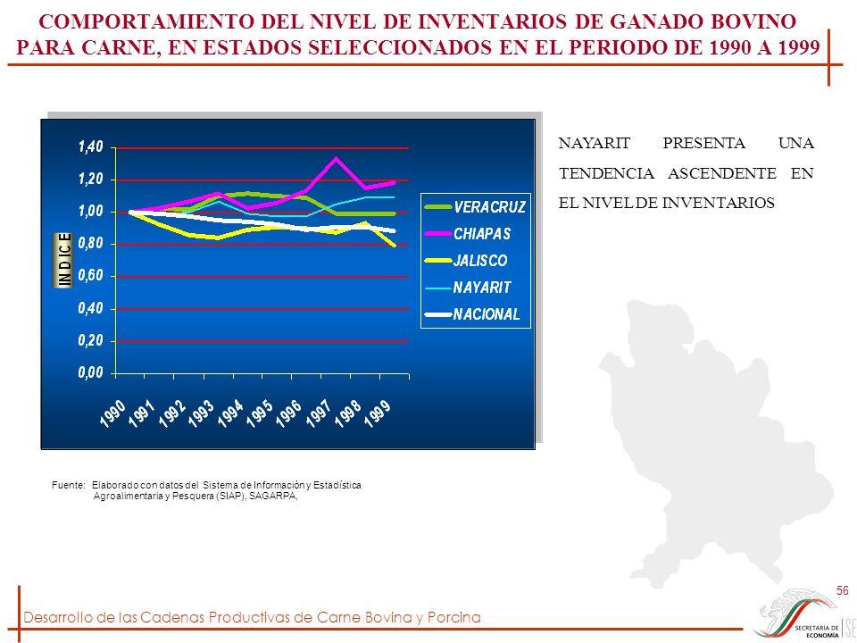 Desarrollo de las Cadenas Productivas de Carne Bovina y Porcina 56 COMPORTAMIENTO DEL NIVEL DE INVENTARIOS DE GANADO BOVINO PARA CARNE, EN ESTADOS SEL