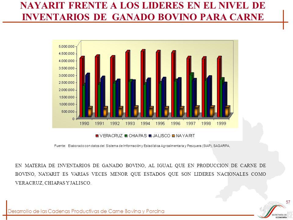 Desarrollo de las Cadenas Productivas de Carne Bovina y Porcina 57 NAYARIT FRENTE A LOS LIDERES EN EL NIVEL DE INVENTARIOS DE GANADO BOVINO PARA CARNE