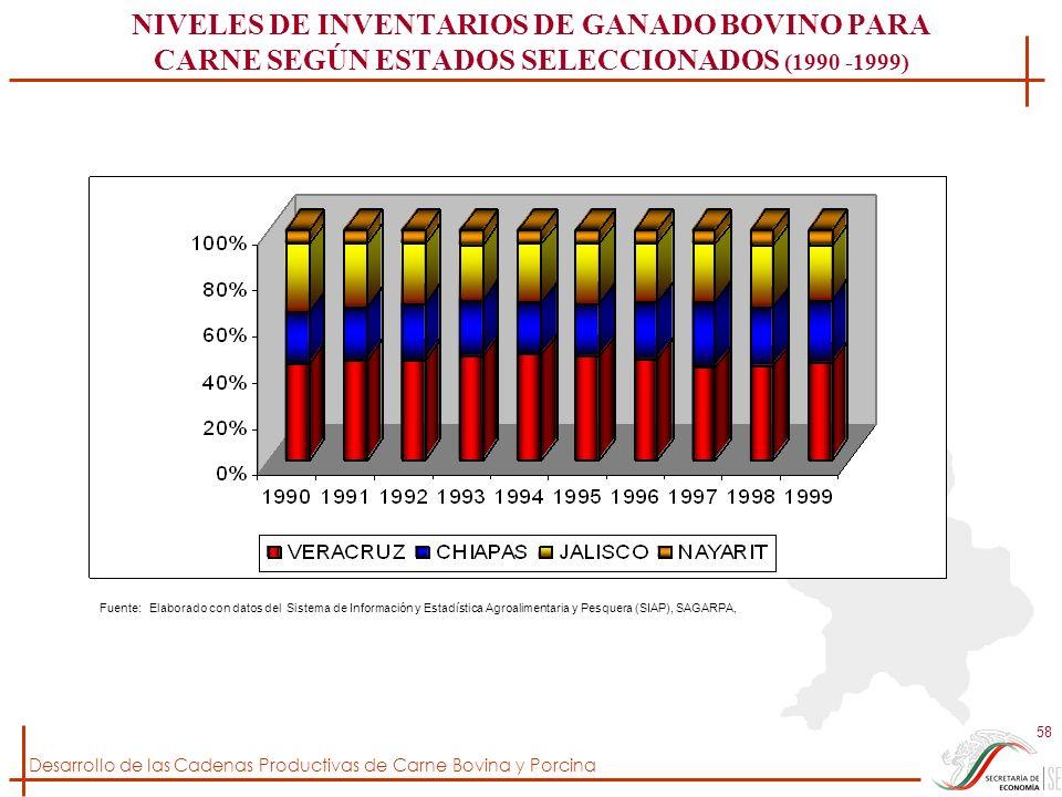 Desarrollo de las Cadenas Productivas de Carne Bovina y Porcina 58 NIVELES DE INVENTARIOS DE GANADO BOVINO PARA CARNE SEGÚN ESTADOS SELECCIONADOS (199