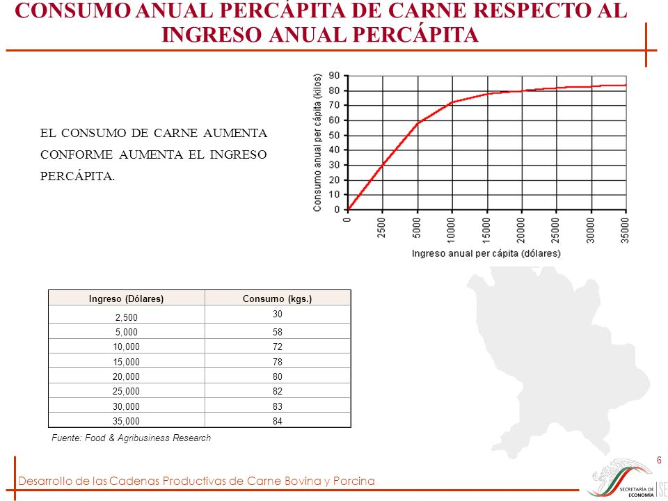 Desarrollo de las Cadenas Productivas de Carne Bovina y Porcina 6 Ingreso (Dólares)Consumo (kgs.) 2,500 30 5,00058 10,00072 15,00078 20,00080 25,00082