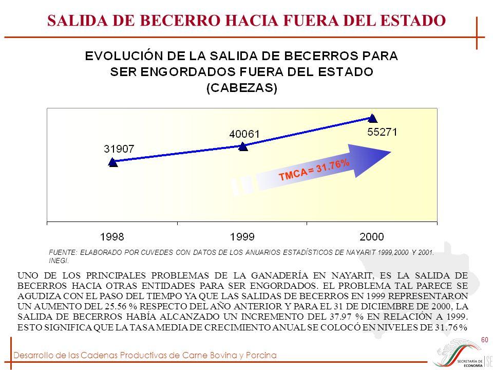 Desarrollo de las Cadenas Productivas de Carne Bovina y Porcina 60 UNO DE LOS PRINCIPALES PROBLEMAS DE LA GANADERÍA EN NAYARIT, ES LA SALIDA DE BECERR