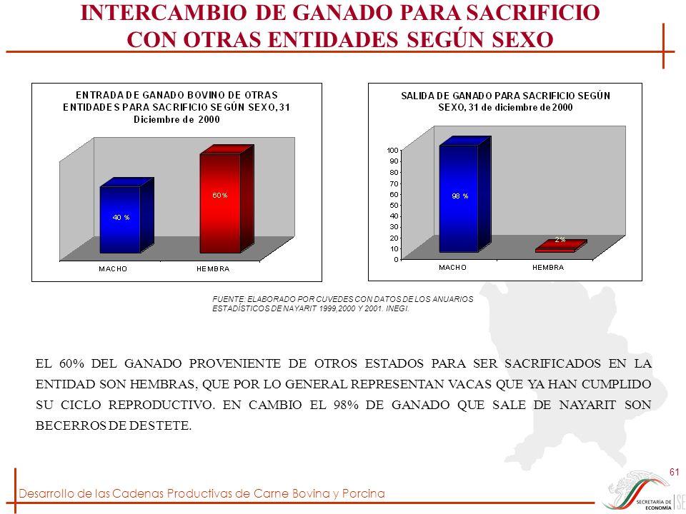 Desarrollo de las Cadenas Productivas de Carne Bovina y Porcina 61 INTERCAMBIO DE GANADO PARA SACRIFICIO CON OTRAS ENTIDADES SEGÚN SEXO EL 60% DEL GAN