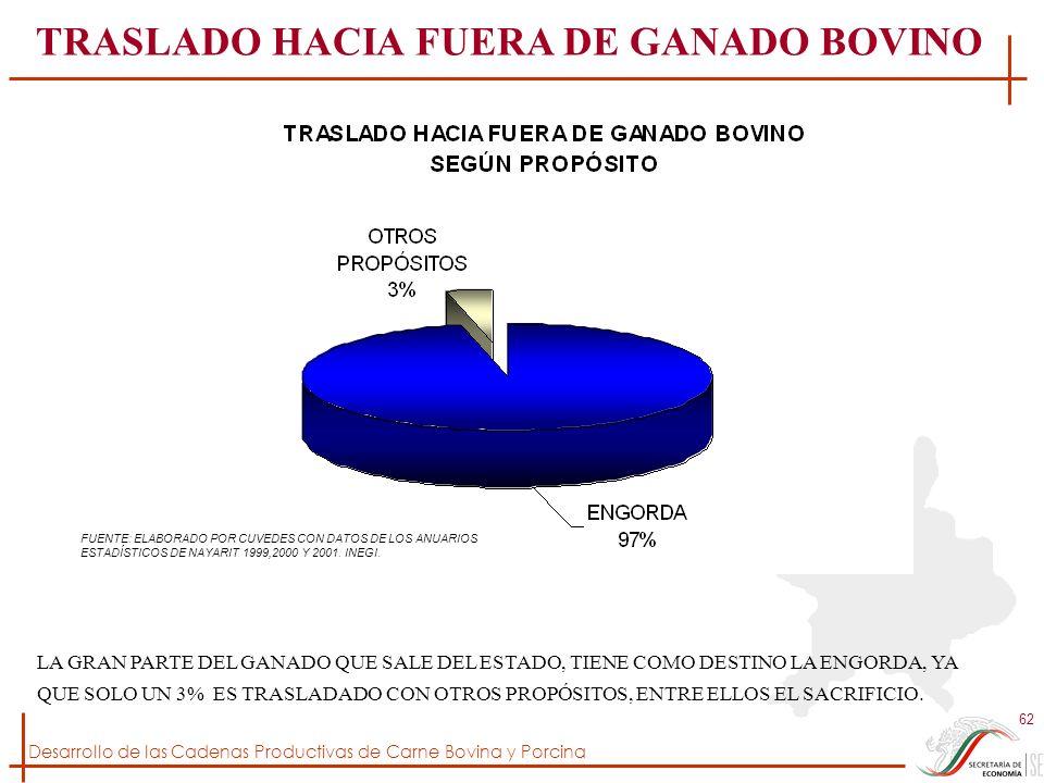 Desarrollo de las Cadenas Productivas de Carne Bovina y Porcina 62 FUENTE: ELABORADO POR CUVEDES CON DATOS DE LOS ANUARIOS ESTADÍSTICOS DE NAYARIT 199