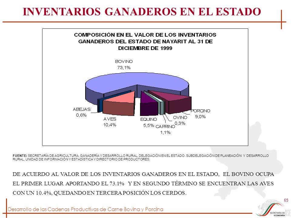 Desarrollo de las Cadenas Productivas de Carne Bovina y Porcina 65 FUENTE: SECRETARÍA DE AGRICULTURA, GANADERÍA Y DESARROLLO RURAL, DELEGACIÓN EN EL E